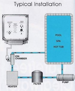 Typical ion generator installation graphic